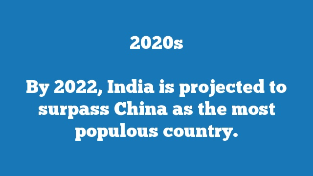 By 2022, India is projected to surpass China as the most populous country.